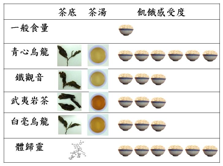 (圖二) 青心烏龍和其他茶種比較圖